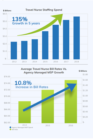 Travel Nurse Staffing Spend Chart